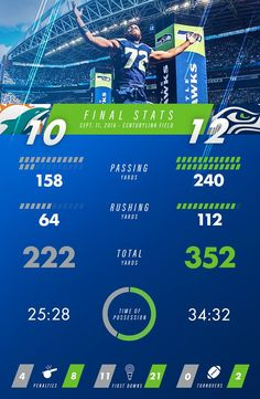 The Final Stats for the Seattle Seahawks games vs. The Miami Dolphins. We may have won, but barely.