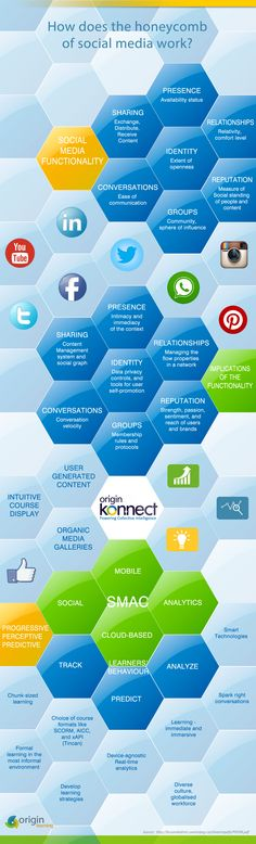 The honeycomb of social media