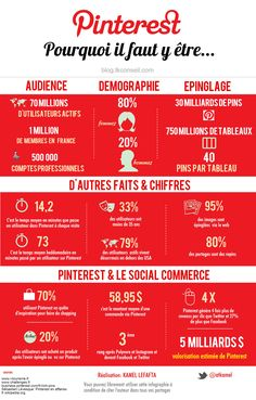 Pinterest : Pourquoi il faut y etre - Copyright: blog.lkconseil.com | via #BornToBeSocial - Pinterest Marketing