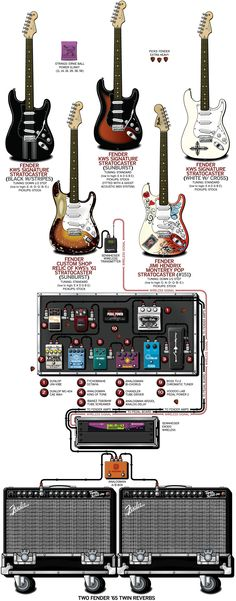 A detailed gear diagram of Kenny Wayne Shepherd's stage setup that traces the signal flow of the equipment in his 2010 guitar rig.