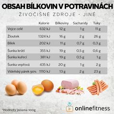 Blog Online, Healthy Life, Low Carb, Fitness, Diet, Healthy Living
