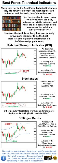 #ForexUseful - These may not be the Best Forex Technical indicators, they are however amongst the most popular with traders around the world, here's how they work…