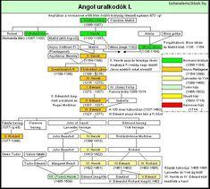 Anglia, Plantagenet, Periodic Table, Map, History, Aquitaine, Periodic Table Chart, Historia, Periotic Table