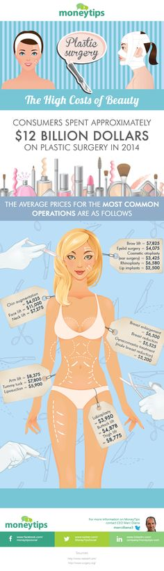 Almost 2 Of 5 Contacted About Overdue Debt Discover the high costs of beauty as this infographic highlights the prices of the most common plastic surgery procedures. Face Plastic Surgery, Plastic Surgery Procedures, Cosmetic Procedures, Mommy Makeover, Operation, Tummy Tucks, Liposuction, Rhinoplasty, Health Care