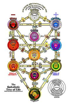 Tree of Life  - Kabbalah