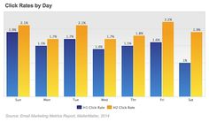 Email Marketing - Email Newsletter Performance by Time Sent and Subject Line Length : MarketingProfs Article