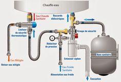 Un vase d'expansion sanitaire est un dispositif recommandé par les professionnels du chauffage lors de l'installation d'un ballon d'eau chaude sanitaire pour notamment éviter de gaspiller de l'eau.