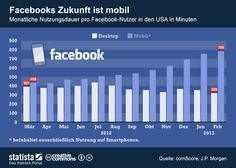 • Infografik: #Facebooks Zukunft ist mobil.   Statista