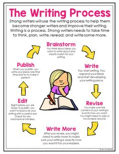 I love this spin on the writing process. Help your students learn how to implement all steps of the writing process and to keep writing during writer's workshop. Essay Writing Skills, Paragraph Writing, Writing Strategies, English Writing Skills, Book Writing Tips, Narrative Writing, Writing Lessons, Writing Workshop, Teaching Writing