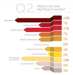 Survey Indicates Tech Leaders Believe #Wearable Computing Is The Next Big Thing In Mobile.