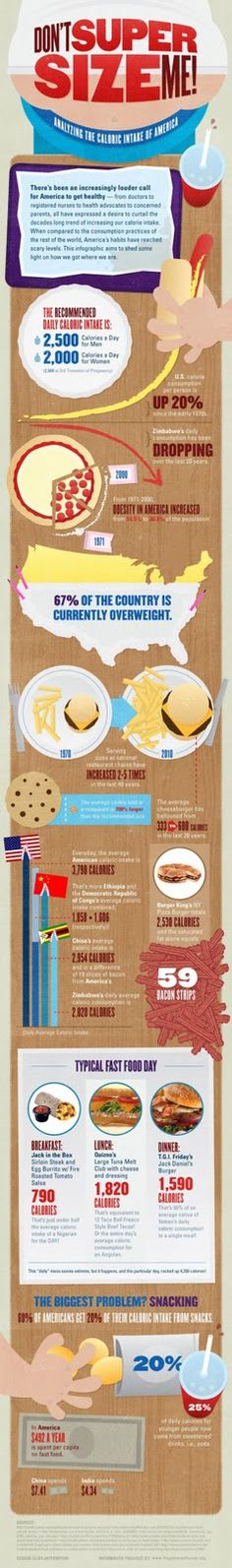 Infographic on how proportions have changed weight.