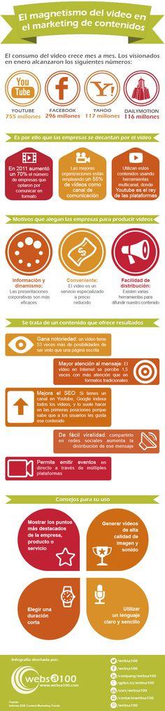 El magnetismo del vídeo en el marketing de contenidos #infografia #infographic