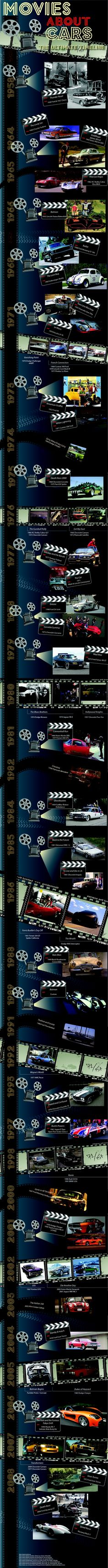 21 best Car stuff images on Pinterest   Info graphics, Infographic ...