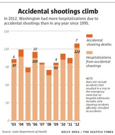 Shooting accidents soar; state gun laws remain unchanged | Local News | The Seattle Times