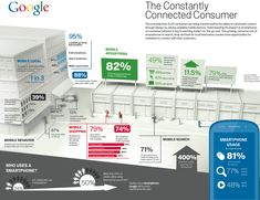 Amazing Stats! How We Use our Mobile Devices!  mobile-marketing-Infographic-Google