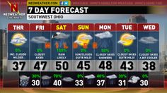 Increasing cloudiness and milder temperatures greet your Thursday across Southwestern Ohio/Greater Cincinnati and Dayton region.  Find out how long this milder pattern will stick around and if there is any storm systems on the way.  Have a terrific Thursday.- Dave.  http://www.bubblews.com/news/2003586-192014-increasing-cloudinessmilder-temperatures-southwestern-ohio-greater-cincinnatidayton