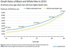 Death Rates of Black and White Men in 2015  At almost every age, black men still have higher death rates  Source: CDC / Urban Institute