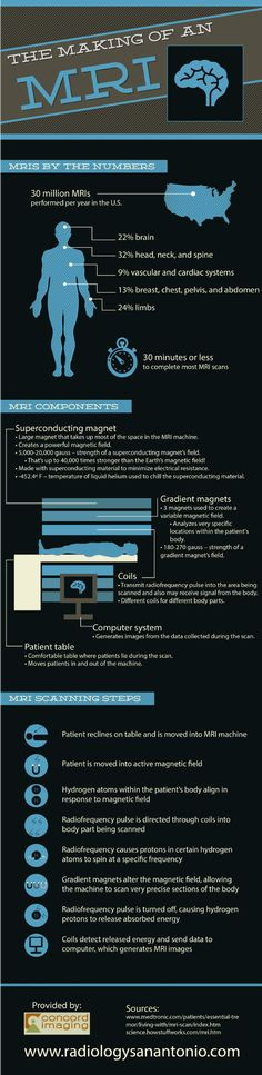 Are you getting ready to undergo an MRI scan? If so, then you may have a number of questions about the MRI scanning experience. You can learn about the components of the MRI machine and the scanning process by taking a look at this infographic.