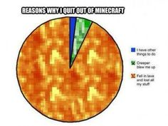 Im never giving up minecraft even if I die alot like the chart says