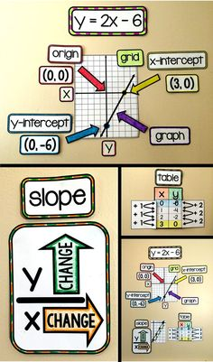 Algebra 1 word wall for a math bulletin board. Visual references for graphing linear equations. Algebra Activities, Maths Algebra, Math Resources, Math Fractions, Math Games, Algebra Projects, Math Math, Calculus, Numeracy
