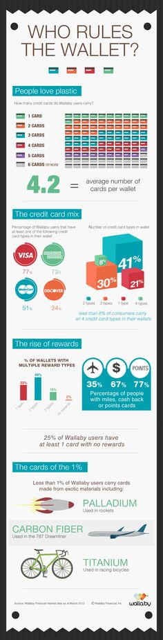 A great infographic from Wallaby with stats on how customers are using their mobile wallet solution. #mobile_wallet