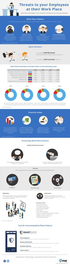 Threats to your Employees at their Work Place Quick look at the dangers in your business and how you may save your employe. Workplace, Save Yourself, Infographics, Reading, Business, Places, Infographic, Reading Books, Store