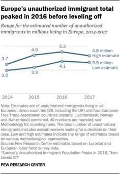 5 facts about unauthorized immigration in Europe