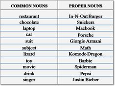 Common and proper nouns grammar lesson. Learn what common and proper nouns are and how to use them correctly. English Grammar Worksheets, Grammar Lessons, Teaching English, Learn English, Teaching Nouns, English Language Test, Common And Proper Nouns, Reading Comprehension Worksheets, Editing Writing