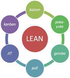 Visual Management, Productivity Management, Knowledge Management, Project Management, Manufacturing Engineering, Lean Manufacturing, Kaizen, Lean Project, Motivational Quotes