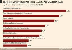 Qué universidades prefieren las empresas
