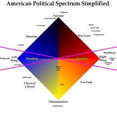 American Political Spectrum Simplified 2 by ShirouZhiwu.deviantart.com on @DeviantArt