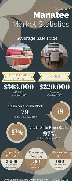 November 2017 Manatee County Real Estate Market Update - DwellingWell.com