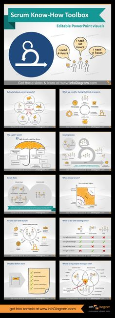 Scrum Know-How Presentation Visuals (PPT diagrams) Advanced slides. This package is ready to use slides to explain scrum concepts. This is way more than simple It contains content created by scrum expert for real li Agile Project Management, It Management, Business Management, Project Management Templates, Program Management, History Timeline Template, Planning Poker, Excel Tips, Scientific Management