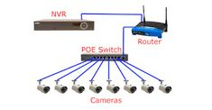 CCTV Installation and Wiring Options Today there are a lot of options when it comes to choosing a quality CCTV security system. You may decide to go with a Wireless Security System, Cctv Security Systems, Wireless Service, Wireless Security Cameras, Home Security Tips, Security Cameras For Home, Laptop Repair, Computer Repair, Arduino Led