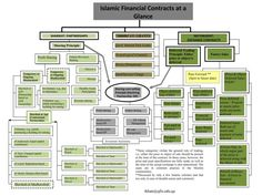Title Slide of Islamic financial contracts