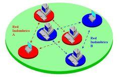 Las espectativas de una red LAN dicen que rapidamente se convertiran en una redes inalambricas dejando atras los cables