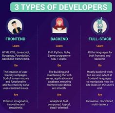 3 Types of Developers - Frontend, Backend and Full-Stack.