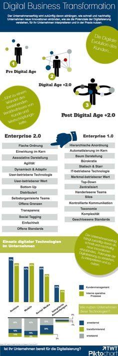Digital Business Transformation via