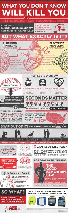 The truth about sudden cardiac arrest