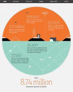 Une infographie sur les espèces qui peuplent la terre.. (pas grand chose à voir avec les mobiles, mais ce design tout en rond est pas mal du tout, non?)