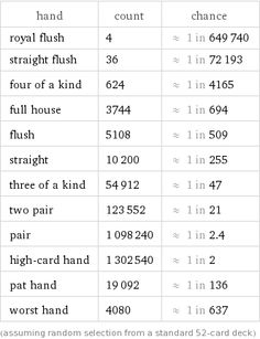 Image Result For Poker Hands Cheat Sheet  Poker Hands