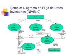 Diagrama de flujo en ingles diagrama banco de tepetate pinterest resultados de la bsqueda de imgenes machote para diagrama yahoo search ccuart Gallery