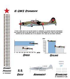 Il-2M3 Sturmovik