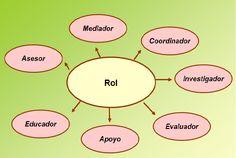 Educación Diferencial: Rol del educador diferencial