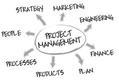 125 best Project Management and Agile Project Management