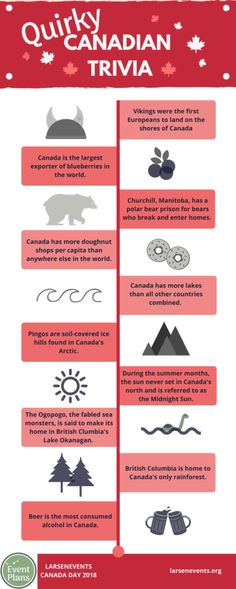 Canadian Facts, Canadian Things, Canadian History, Canadian English, I Am Canadian, Canada For Kids, Canada Eh, Visit Canada, Fun Facts About Canada