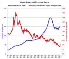 historical mortgage rate chart canada