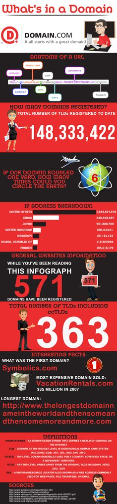 What's In A Domain? #Infographic #Domain #Website | Repinned by Alireza Rezvani . Berlin