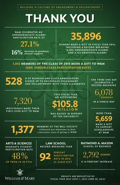 The College of William & Mary surpasses all previous fundraising and alumni giving records #W&M #Infographic