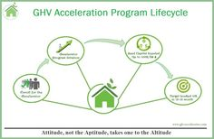 GHVAccelerator ‪#‎Acceleration‬ ‪#‎Program‬ ‪#‎Lifecycle‬ Visit Us- http://www.ghvaccelerator.com/
